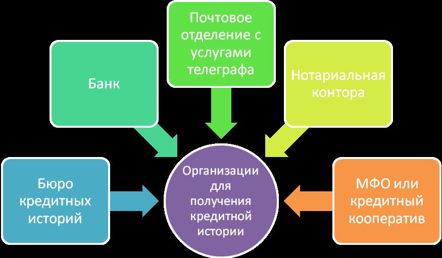 Организации, имеющие право пользоваться данными из БКИ