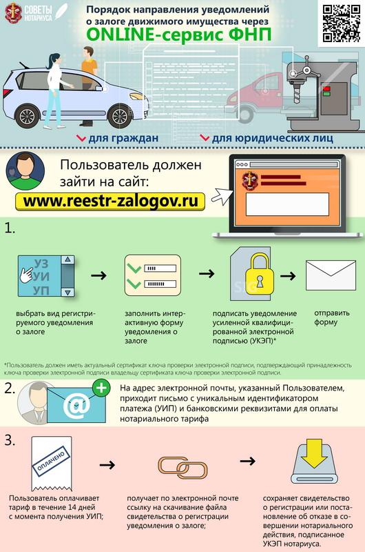 Порядок регистрации обременения на машину
