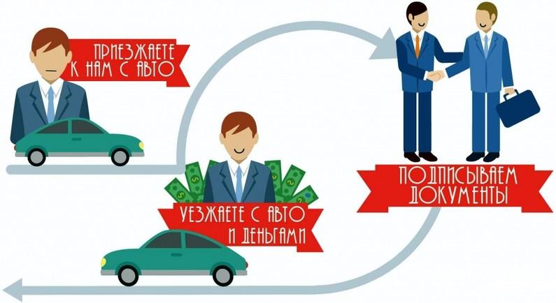 Схема возвратного лизинга автомобиля относительно проста и понятна